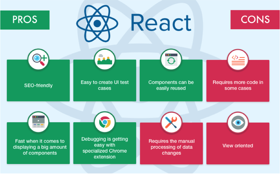 React js training in hyderabad | React js Course training in